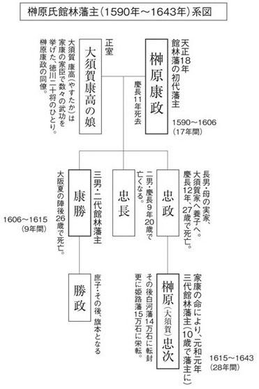 館林城の再建をめざす会 | 歴史...